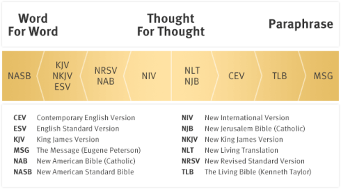 comparing-bible-translations